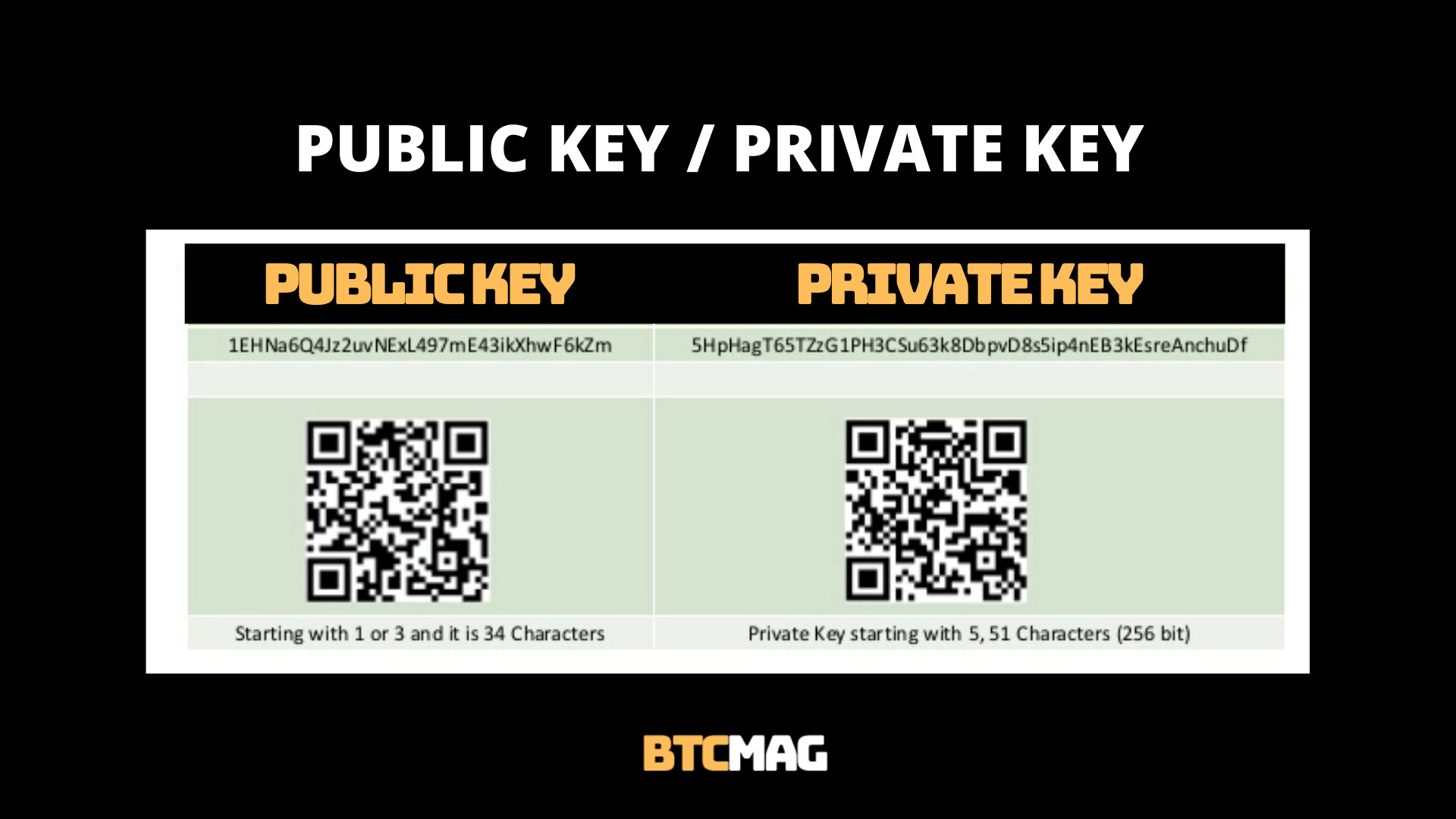 public key / private key